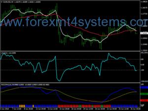 Forex Rsioma CCI فروش سیستم معاملاتی