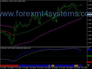 سیستم معاملاتی فیلتر Forex Rsioma