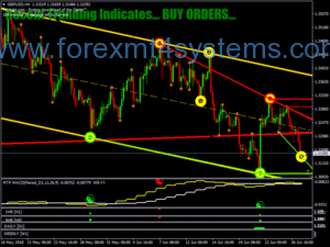 Forex Sacred Geometry Trading System