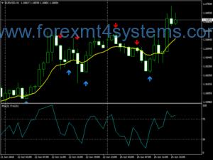 سیستم معاملاتی هوشمند Forex Sedinho