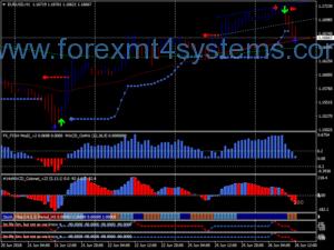 Forex Sifu Super Trend Trading System