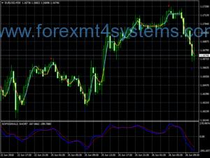 Система за търговия със сигнали за валута