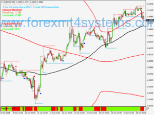Forex Super Bollinger Signals Trading System