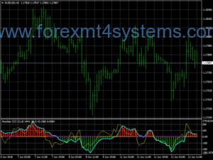Pergala Forex Super Breakout Trading