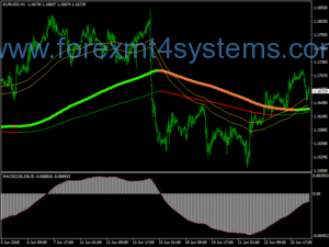Forex Swing Extreme Trading System