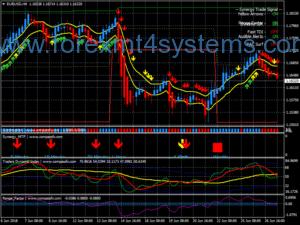 Система за търговия с метода на Forex Synergy
