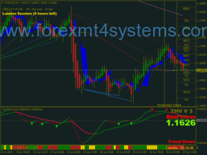 Forex THV Cobra V3 Trading System