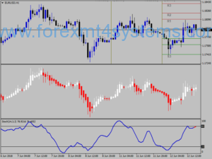 Forex TMA All Time Frame Trading System