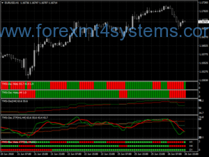 Forex TMS Made Simple Trading System