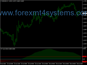 Forex Trend Bars Trading System