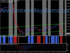 Sistema de Negociação de Forex Trend Hunter