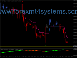 Forex Trend Magic Alert Trading System
