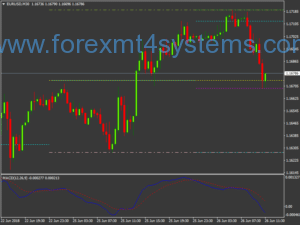 Forex Vanessa Buy Sell Trading System