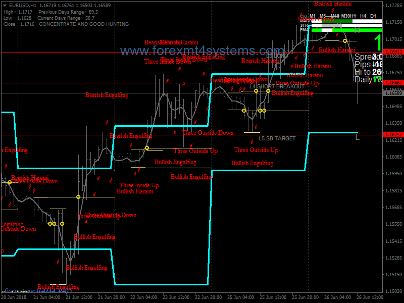 Vegas Trading Strategy With Moving Averages Tunnels