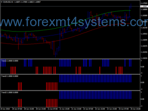 Forex War Lord Trading System