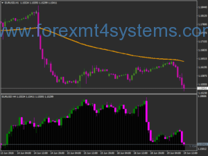 Forex Wave Edge Trading System