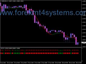 Система за търговия с валути на Бяла Тигър