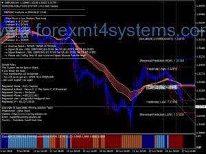 Система за търговия със злато за спечелване на валута