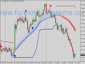 Forex Beste Mega Trend Trading System