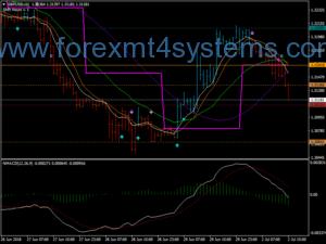 Forex Trading Sistema Karli Bulut