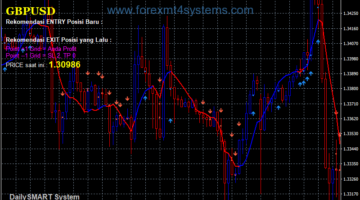 Forex Daily Smart Grid Trading System