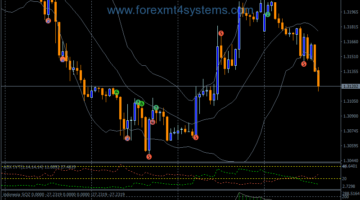 Forex IVT Ripper Trading System