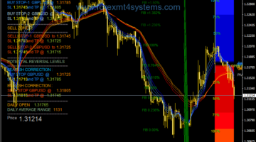 Forex Super Dolly V2 Trading System