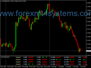 Forex Trend Dashboard V2 Trading System