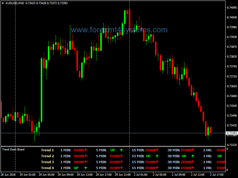 Trend Dashboard Indicator MT4 download - Forex Education