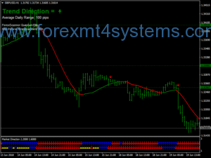 Forex Trend Light Direction Trading System