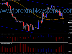Forex Trend Momentum სავაჭრო სისტემა
