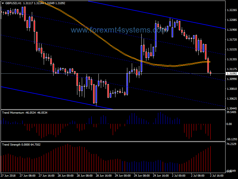 Momentum Crossover Forex Trading Strategy | blogger.com