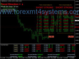 Forex Trend Scanners Dashboard Trading System