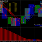 Pergalê Triple Trender Trading System