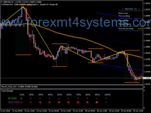 Forex Ultimate Machine Trading System