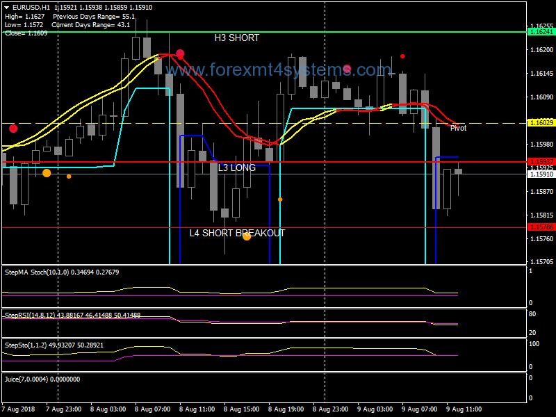 Forex Advanced Pluton Trading System