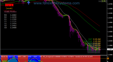 Forex Bollinger Bands Stop Trading System