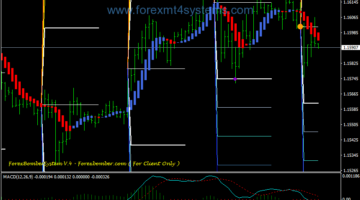 Forex Bomber Pips Trading System
