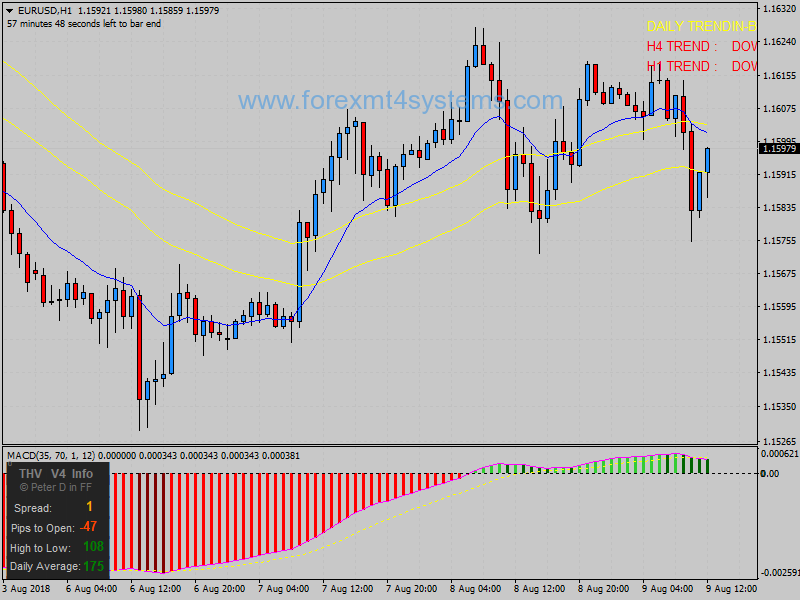Forex Channel 50 EMA Two Methods Trading System