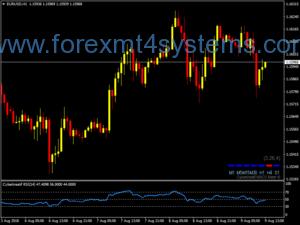 Forex Dunia Métodos Trading System