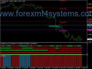 Forex Gold Miner and Stochbars Trading System