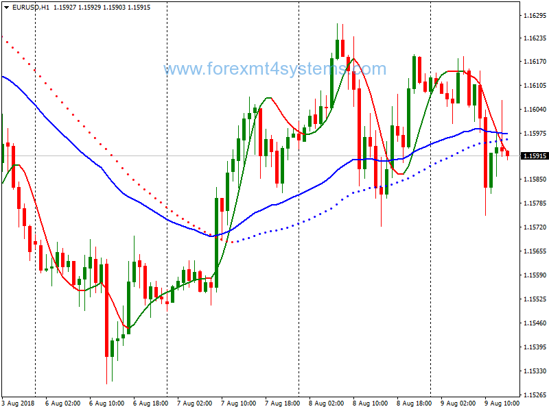 Forex Hole Signals Trading System