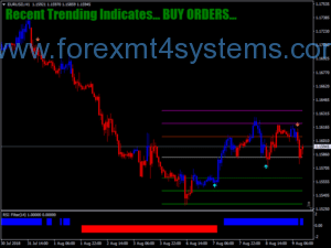 Forex MA Cross RSI Filter Trading System