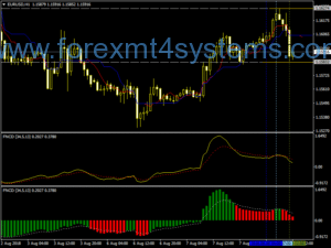 Система за търговия на Forex Maksigen Trader