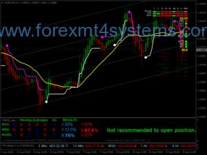 Forex Matrix Pro Ticarət Sistemi