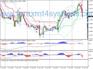 Forex Medekarama TeKniK Trading System