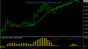Forex NoLag Colored MA Trading System