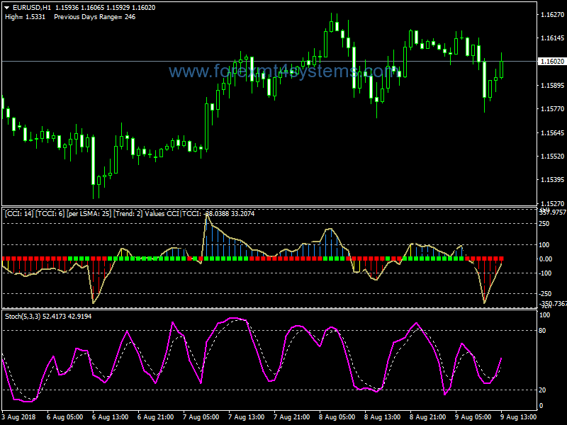 Forex Past Regression Deviated Method Trading System