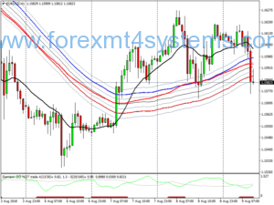 Forex River Modified Trading System