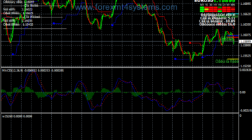 Forex TS Pulse Flat Trading System